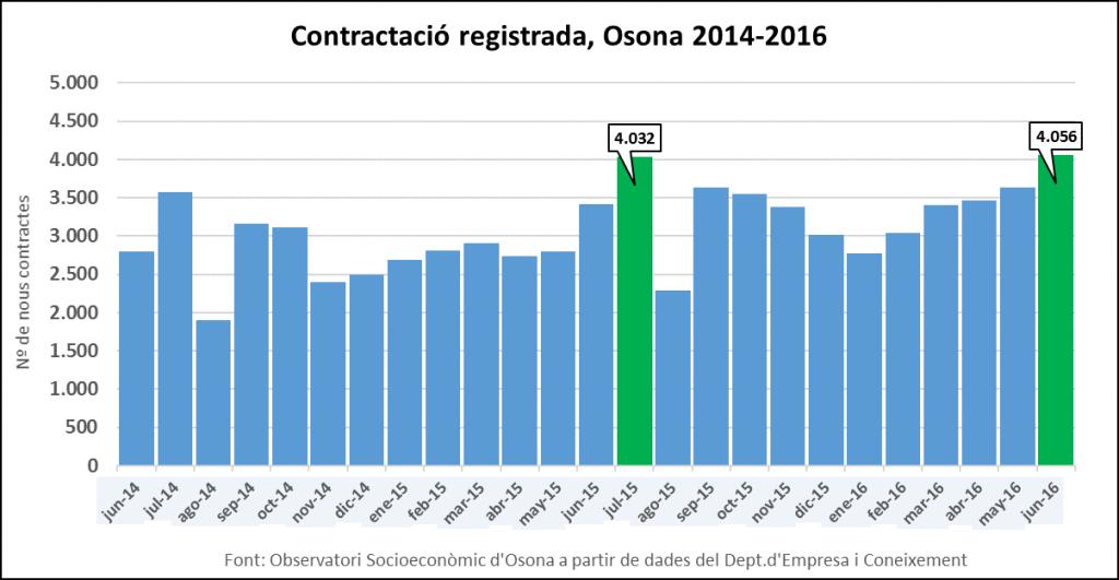 Contractació a Osona 2014-2016
