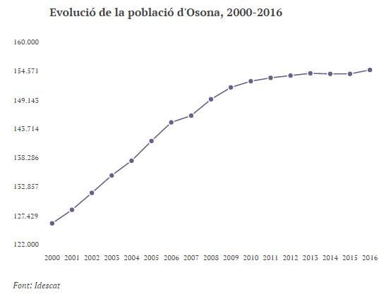 Evolució de la població Osona_ 2000-2016