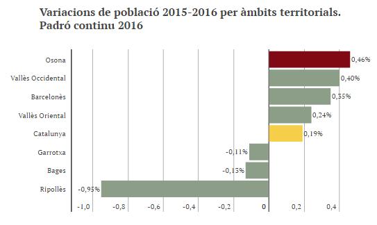 Variacions població 2015-2016 àmbits territorials(1)